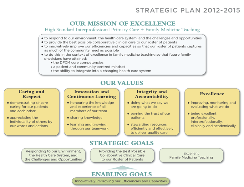 Complex diagram showing the FHT's strategic plan divided into: Our Mission of Excellence, Our Values, Strategic Goals, and Enabling goals